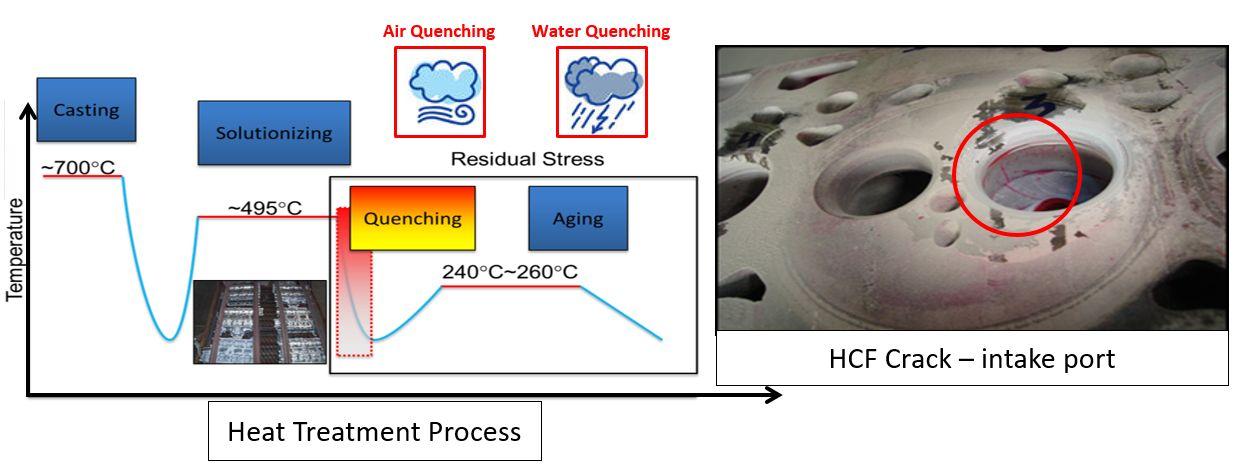 Using Virtual Tools for Quenching Process Design – Heat