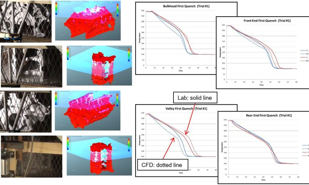 Using Virtual Tools for Quenching Process Design – Heat Treat Today